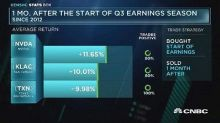 Tech a month after Q3 earnings season