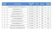 U.S. Silica Holdings: Recent Institutional Investor Activity