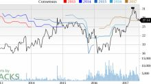 Wright Medical (WMGI) Down 3.1% Since Earnings Report: Can It Rebound?