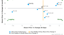 Daily Mail & General Trust Plc breached its 50 day moving average in a Bearish Manner : DMGT-GB : March 22, 2017