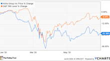 Why Altria Stock Lost 21% in the First Half of 2020