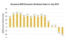Economic Sentiment Index Slides: Is the Eurozone under Pressure?