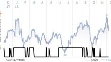 See what the IHS Markit Score report has to say about Delta Air Lines Inc.