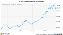 3 Stocks That Could Put Alibaba's Returns to Shame
