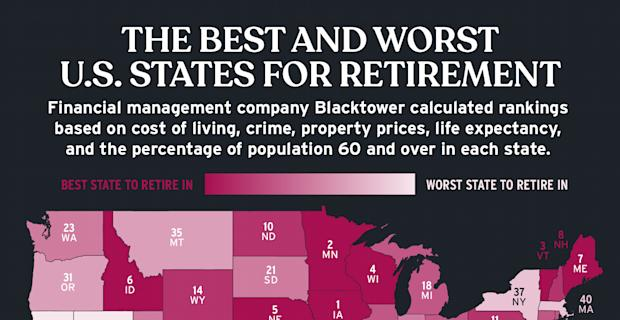 Where to live in retirement: A full breakdown