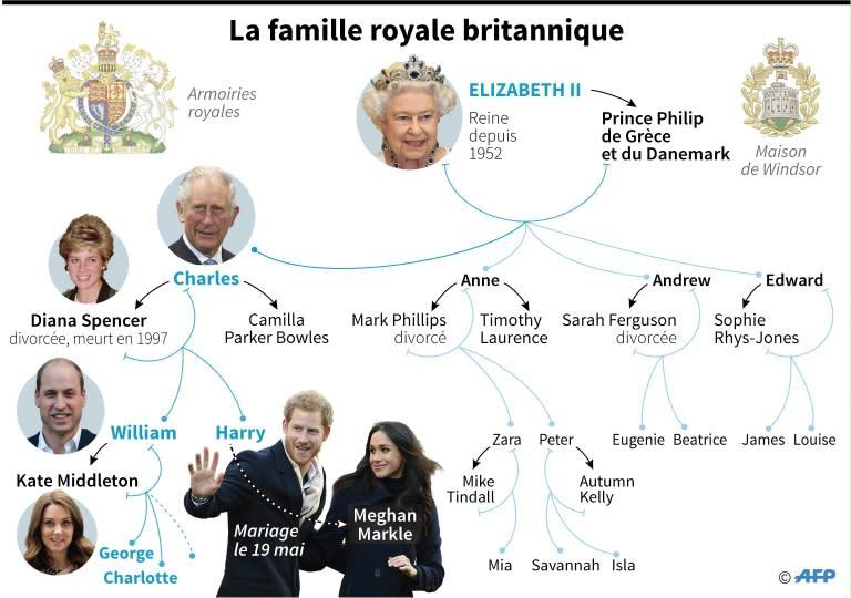 L Ordre De Succession Au Trone Britannique