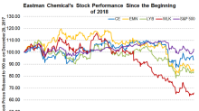 Eastman Chemical's Stock Correction: Opportunity for Investors?