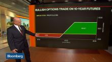 Examining the Big Bet on 10-Year Treasury Note Futures