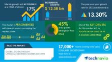 Global Digital English Language Learning Market to grow by USD 12.38 billion   Key Drivers and Market Forecasts   17000+ Technavio Research Reports