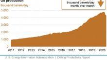 Permian Basin Leads Decline In U.S. Shale