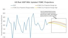 Why Has the FOMC Upgraded Its US GDP Forecast for 2018?