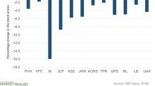 Retail Stocks Struggled on August 15 despite Some Good News