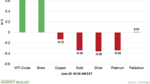 Commodities Are Mixed Early on June 20