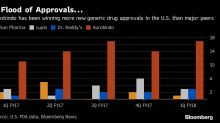 Cheap Drugs Pay for Aurobindo as U.S. FDA Approvals Surge