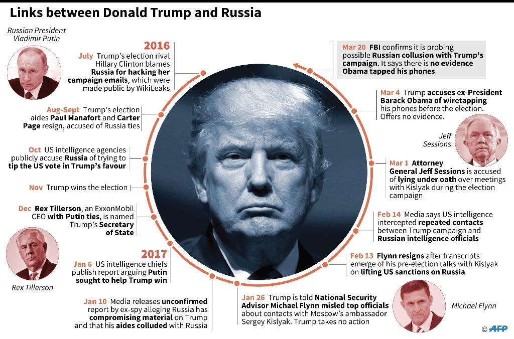 Trump-Russia connections (AFP Photo/Christopher HUFFAKER, Paz PIZARRO, Gillian HANDYSIDE)