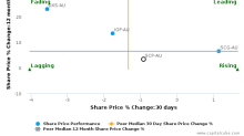 Shopping Centres Australasia Property Group RE Ltd. breached its 50 day moving average in a Bearish Manner : SCP-AU : January 20, 2017