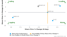 SEGRO Plc breached its 50 day moving average in a Bearish Manner : SEGXF-US : June 23, 2017