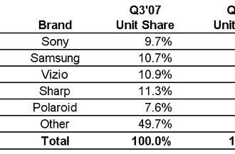 Sony vaults to top of latest North American LCD sales rankings, Samsung still king overall