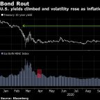 'Markets Are Wrong': $2 Trillion of Pension Funds Skip Bond Rout