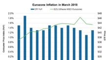 Eurozone Inflation Improved: Why Did ECB Remain Dovish?