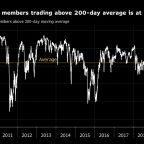 Stimulus Propels Stocks to Best Week Since 2009: Markets Wrap