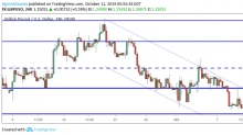 GBP/USD Daily Forecast – Sterling Surges on Brexit Deal Optimism