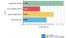 ETF Scorecard: June 15 Edition