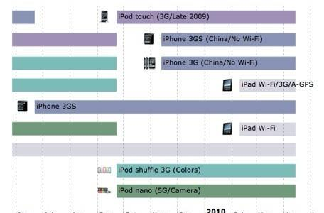 Timeline depicts history of iPhone, iPod and iPad sales