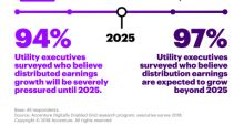 Most Electricity Distribution Utilities Are Optimistic and Expect Earnings to Grow Beyond 2025, According to Research from Accenture