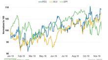 How Public Service Enterprise's Valuation Compares with Peers'