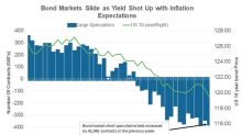 Why Yield Curve Steepening Could Be Short-Lived