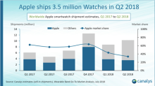 Apple Continues to Dominate the Smartwatch Market