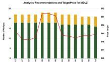 Why Analysts Are Bullish on Mondelēz Stock