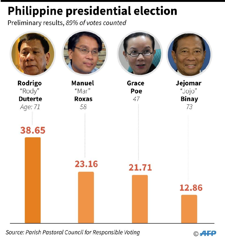 Graphic showing preliminary results in the Philippine presidential election (AFP Photo/-, -)