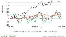Analyzing Superior Energy Services' Returns
