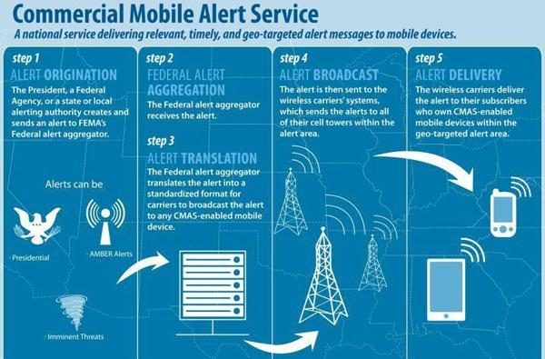 Wireless Emergency Alert system goes live this month, delivers location-based SMS warnings