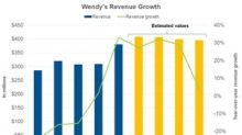 What Wall Street Expects from Wendy's Revenue: Next 4 Quarters