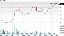 Should You Sell LATAM Airlines Group (LFL) Before Earnings?