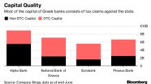 Greece May Free ItsBanks From $47 Billion of Bad Debt