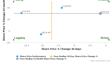 Oxley Holdings Ltd. breached its 50 day moving average in a Bearish Manner : 5UX-SG : April 20, 2017