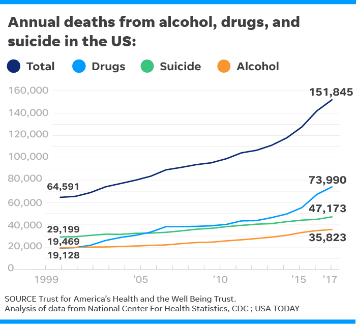 U.S. deaths from alcohol, drugs and suicide hit highest level since record-keeping began
