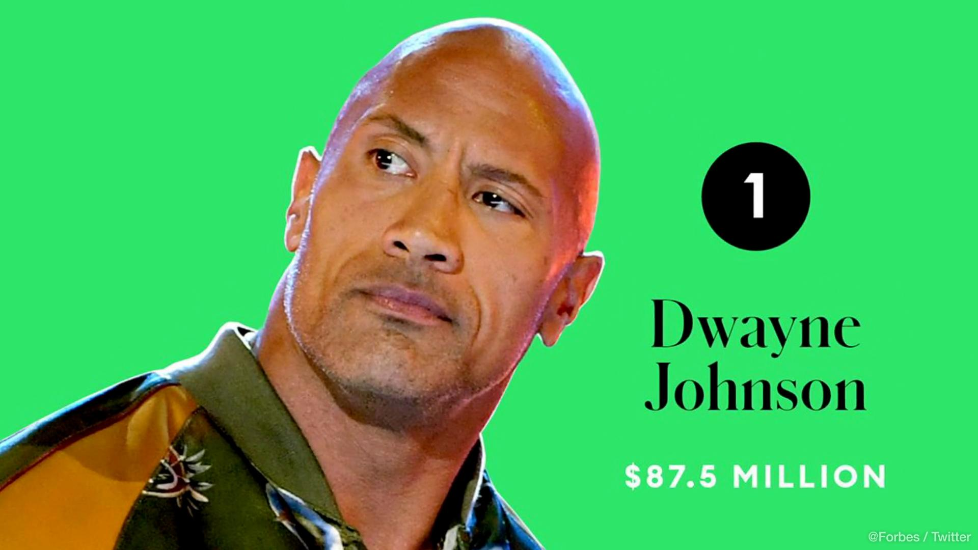 Dwayne Johnson hangs on to top spot on Forbes highest-paid