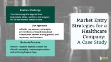 Market Entry Strategies to Support a Healthcare Company to Enter a New Market | Infiniti Research's Recent Engagement