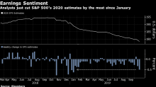 Analysts Are Taking a Knife to Their 2020 Profit Estimates
