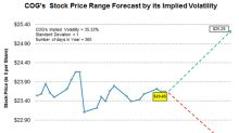 Cabot Oil & Gas: Stock Price Forecast before Q2 2018 Earnings