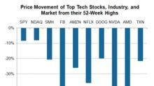 Investor Sentiment toward Tech Stocks Stays Negative