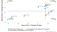 J. C. Penney Co., Inc. breached its 50 day moving average in a Bearish Manner : JCP-US : December 1, 2017
