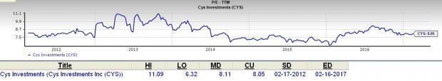 cys investments inc businessweek online