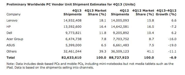 Gartner: PC shipments have dropped 6.9 percent in Q4 2013, emerging markets to blame