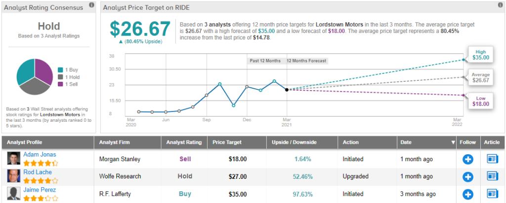 Lordstown Motors: Buy the Dip or Pump the Brakes? - Yahoo Finance